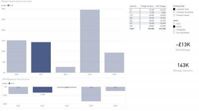 Mileage Variation Report