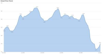 Price Trend Analysis